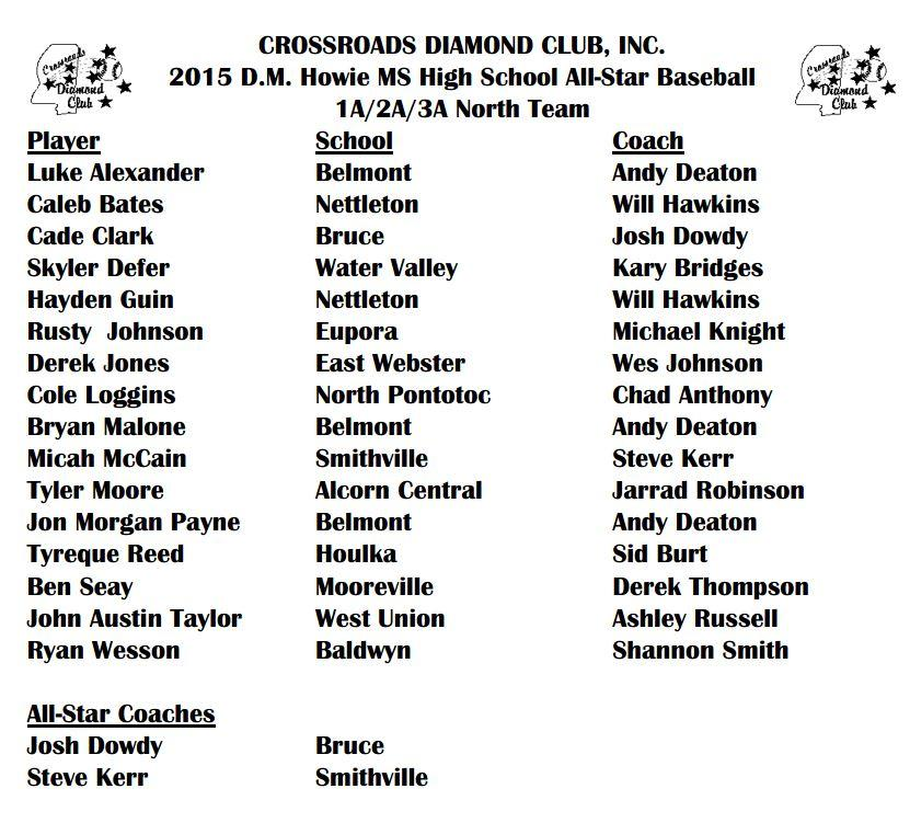 ms assn of coaches high school all-star baseball team roster 123 north