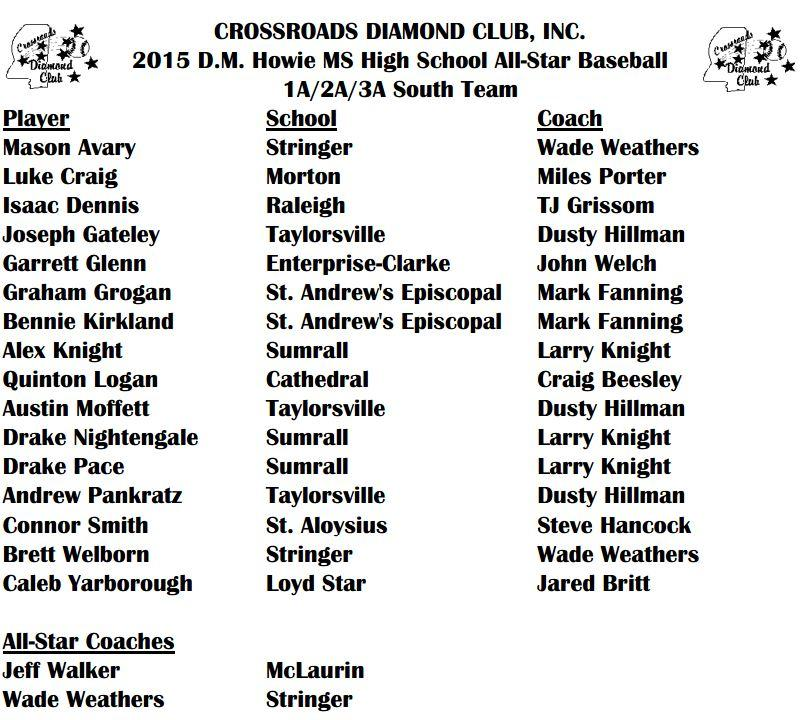 ms assn of coaches high school all-star baseball team roster 123 south