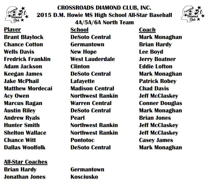 ms assn of coaches high school all-star baseball team roster 456 north
