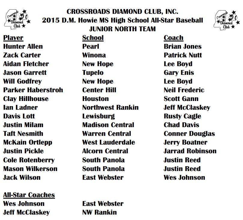 ms assn of coaches high school all-star junior baseball team roster north